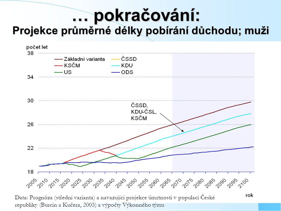 … pokračování: Projekce průměrné délky pobírání důchodu; muži … pokračování: Projekce průměrné délky pobírání důchodu; muži Data: Prognóza (střední varianta) a navazující projekce úmrtnosti v populaci České republiky (Burcin a Kučera, 2005) a výpočty Výkonného týmu