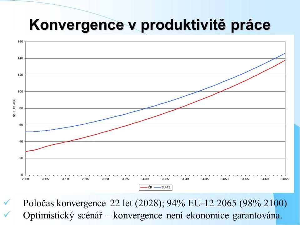 Poločas konvergence 22 let (2028); 94% EU-12 2065 (98% 2100) Optimistický scénář – konvergence není ekonomice garantována.