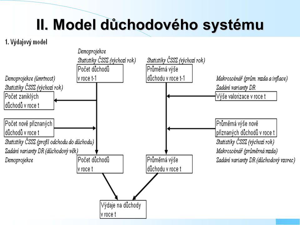II. Model důchodového systému