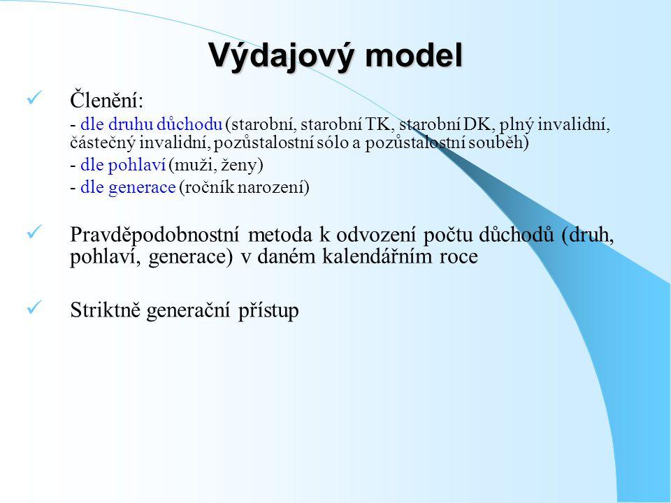 Výdajový model Členění: - dle druhu důchodu (starobní, starobní TK, starobní DK, plný invalidní, částečný invalidní, pozůstalostní sólo a pozůstalostní souběh) - dle pohlaví (muži, ženy) - dle generace (ročník narození) Pravděpodobnostní metoda k odvození počtu důchodů (druh, pohlaví, generace) v daném kalendářním roce Striktně generační přístup
