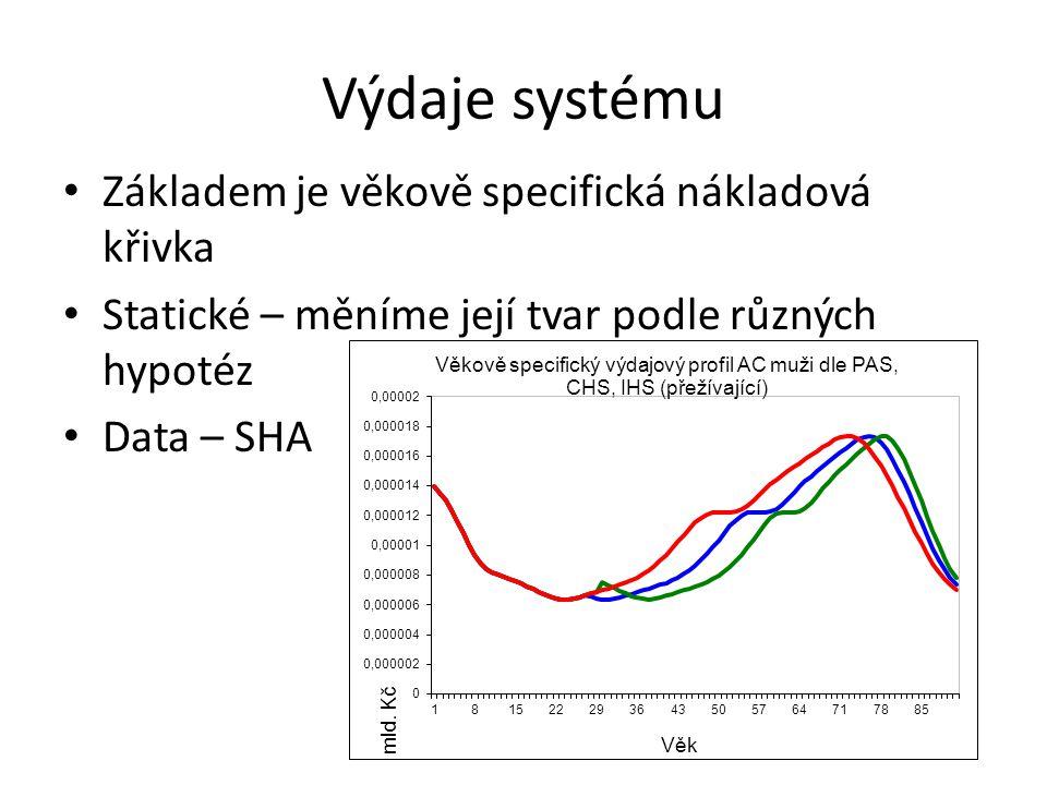 Výdaje systému Základem je věkově specifická nákladová křivka Statické – měníme její tvar podle různých hypotéz Data – SHA