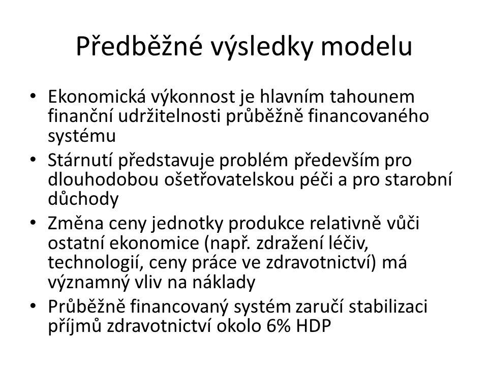 Předběžné výsledky modelu Ekonomická výkonnost je hlavním tahounem finanční udržitelnosti průběžně financovaného systému Stárnutí představuje problém především pro dlouhodobou ošetřovatelskou péči a pro starobní důchody Změna ceny jednotky produkce relativně vůči ostatní ekonomice (např.