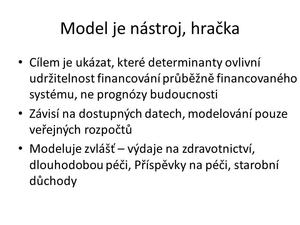 Model je nástroj, hračka Cílem je ukázat, které determinanty ovlivní udržitelnost financování průběžně financovaného systému, ne prognózy budoucnosti Závisí na dostupných datech, modelování pouze veřejných rozpočtů Modeluje zvlášť – výdaje na zdravotnictví, dlouhodobou péči, Příspěvky na péči, starobní důchody