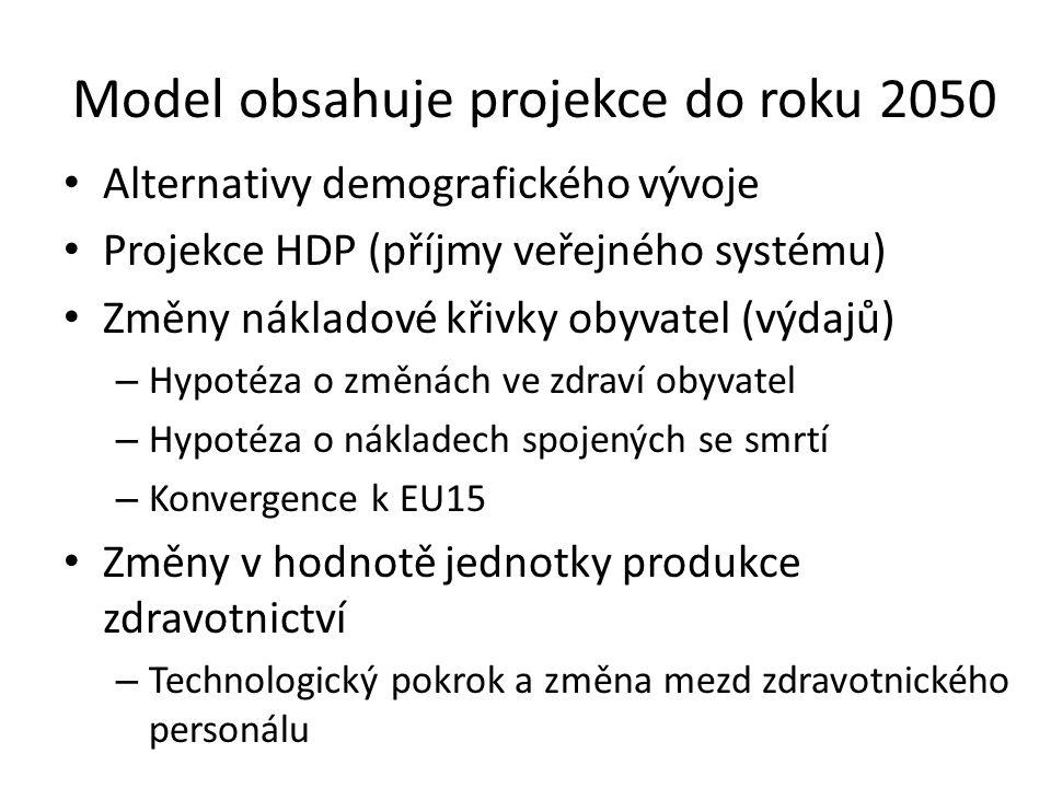 Model obsahuje projekce do roku 2050 Alternativy demografického vývoje Projekce HDP (příjmy veřejného systému) Změny nákladové křivky obyvatel (výdajů) – Hypotéza o změnách ve zdraví obyvatel – Hypotéza o nákladech spojených se smrtí – Konvergence k EU15 Změny v hodnotě jednotky produkce zdravotnictví – Technologický pokrok a změna mezd zdravotnického personálu