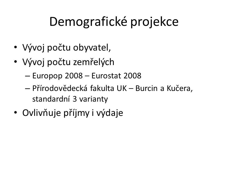 Demografické projekce Vývoj počtu obyvatel, Vývoj počtu zemřelých – Europop 2008 – Eurostat 2008 – Přírodovědecká fakulta UK – Burcin a Kučera, standardní 3 varianty Ovlivňuje příjmy i výdaje