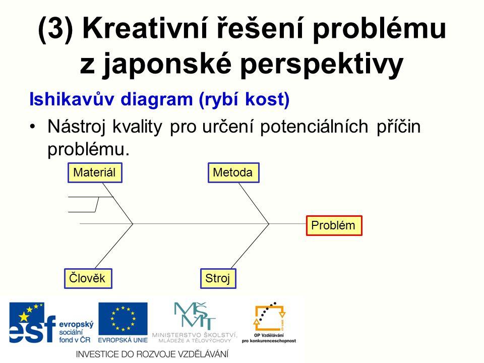 (3) Kreativní řešení problému z japonské perspektivy Ishikavův diagram (rybí kost) Nástroj kvality pro určení potenciálních příčin problému. MateriálM