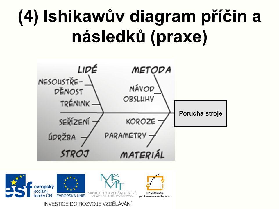 (4) Ishikawův diagram příčin a následků (praxe) Porucha stroje