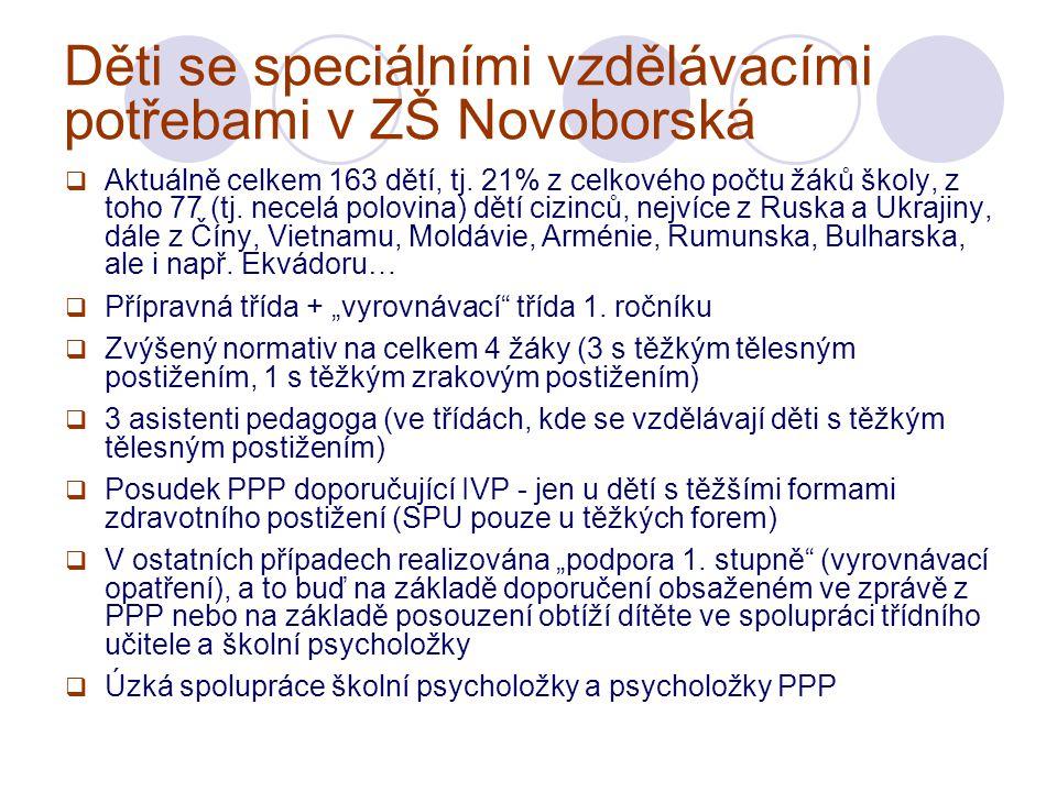 Děti se speciálními vzdělávacími potřebami v ZŠ Novoborská  Aktuálně celkem 163 dětí, tj.