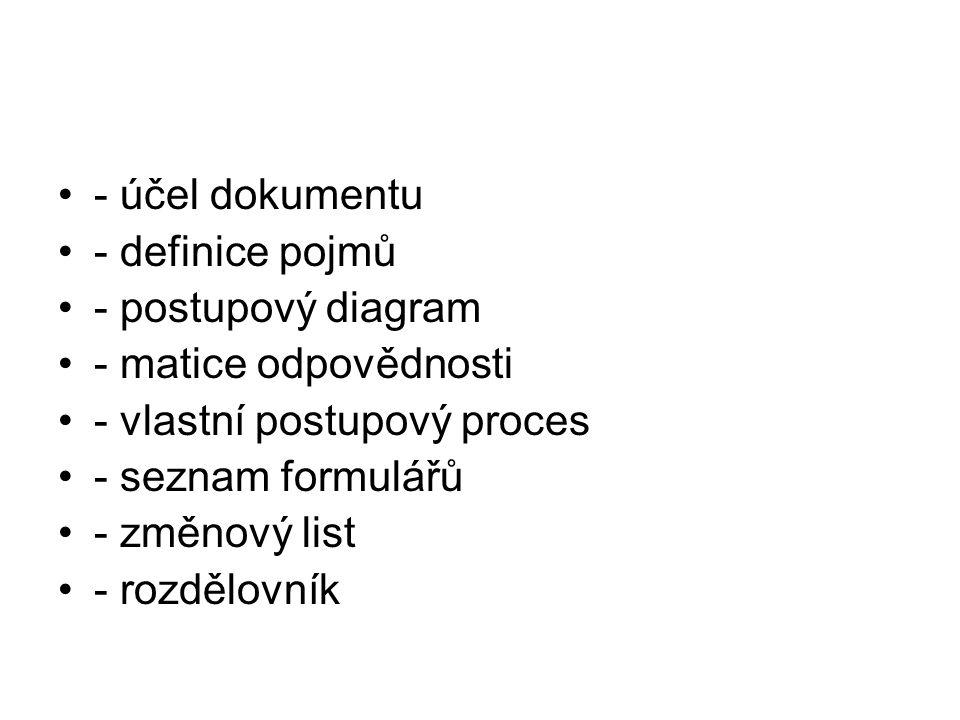 - účel dokumentu - definice pojmů - postupový diagram - matice odpovědnosti - vlastní postupový proces - seznam formulářů - změnový list - rozdělovník