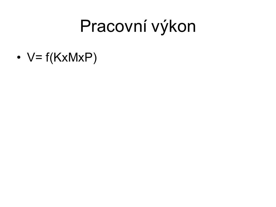 Pracovní výkon V= f(KxMxP)