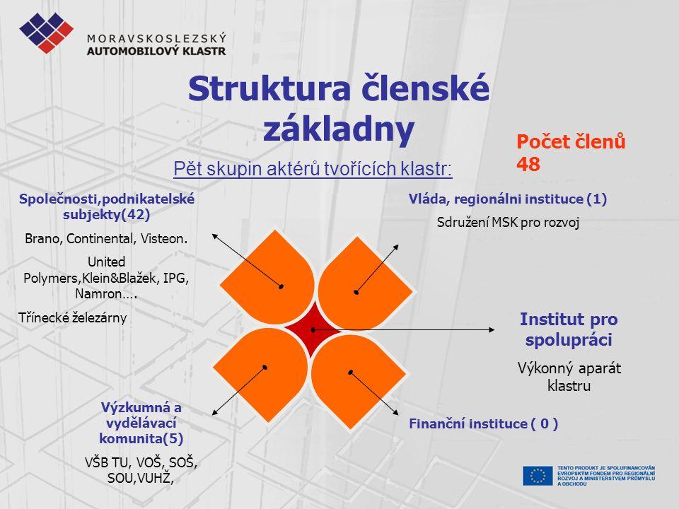 Počet členů 48 Struktura členské základny Společnosti,podnikatelské subjekty(42) Brano, Continental, Visteon. United Polymers,Klein&Blažek, IPG, Namro