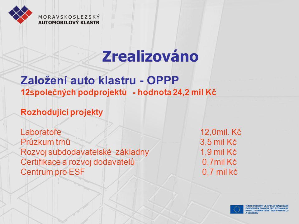 Zrealizováno Založení auto klastru - OPPP 12společných podprojektů - hodnota 24,2 mil Kč Rozhodujicí projekty Laboratoře 12,0mil.