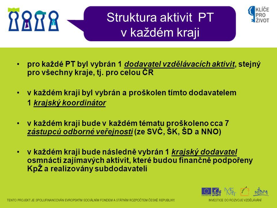 Struktura aktivit PT v každém kraji NIDM Krajský dodavatel 129345687101112131415161718 Dodavatel PT