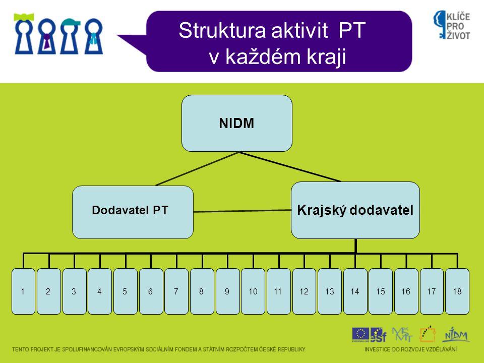 Struktura aktivit PT v každém kraji Krajský dodavatel ( SVČ) 1 - 2 akt.