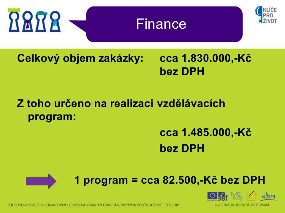 Role krajských dodavatelů předloží v období září-prosinec 2010 souhrnný projekt, v němž společně se subdodavateli navrhne 18 aktivit (tři pro každé PT) k finanční podpoře, přičemž každý subdodavatel může prezentovat max.