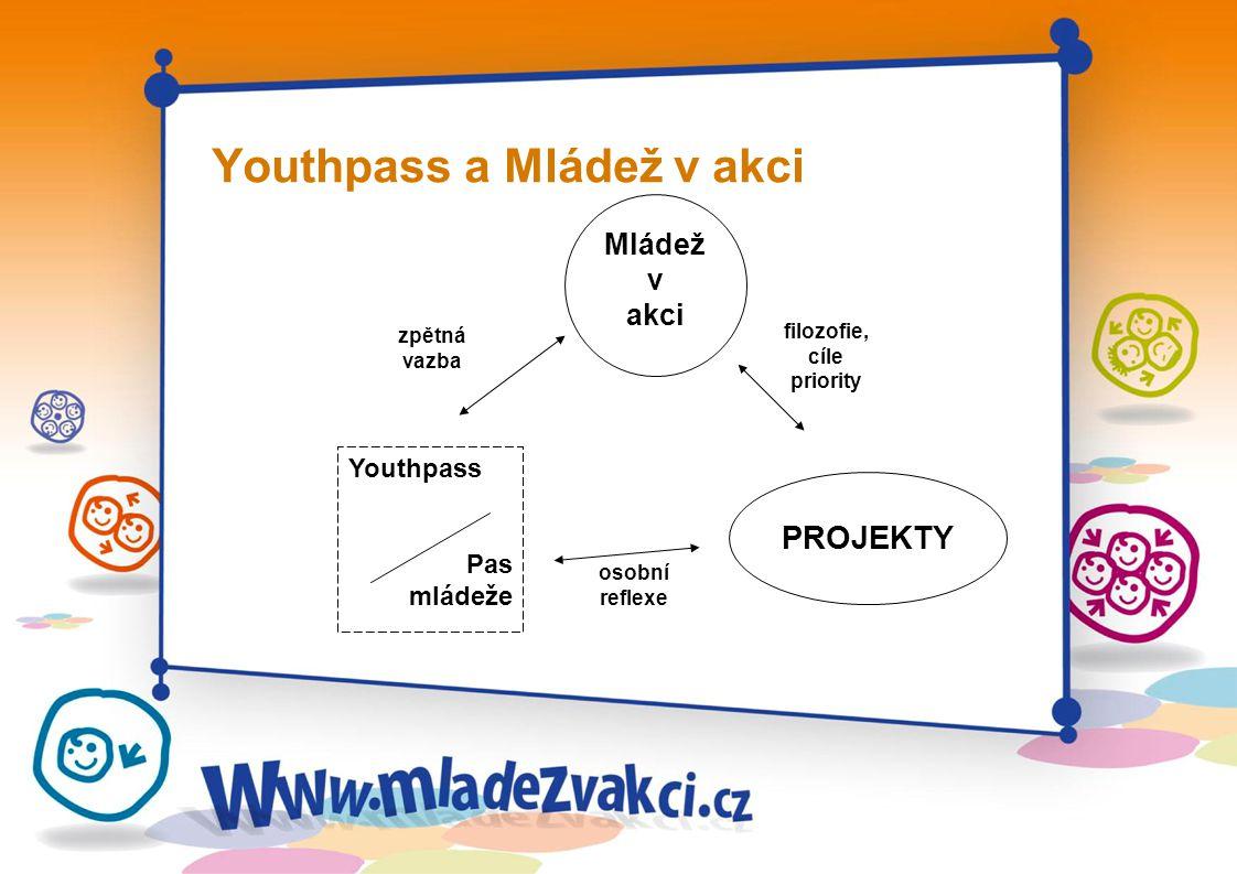 Youthpass a Mládež v akci zpětná vazba osobní reflexe filozofie, cíle priority Mládež v akci PROJEKTY Youthpass Pas mládeže