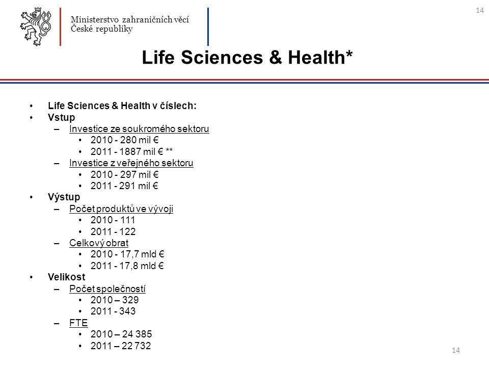 14 Life Sciences & Health* Life Sciences & Health v číslech: Vstup –Investice ze soukromého sektoru 2010 - 280 mil € 2011 - 1887 mil € ** –Investice z veřejného sektoru 2010 - 297 mil € 2011 - 291 mil € Výstup –Počet produktů ve vývoji 2010 - 111 2011 - 122 –Celkový obrat 2010 - 17,7 mld € 2011 - 17,8 mld € Velikost –Počet společností 2010 – 329 2011 - 343 –FTE 2010 – 24 385 2011 – 22 732 Ministerstvo zahraničních věcí České republiky 14