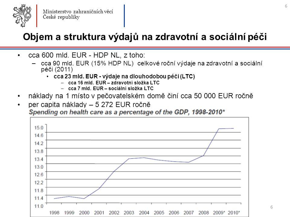 6 Objem a struktura výdajů na zdravotní a sociální péči cca 600 mld.