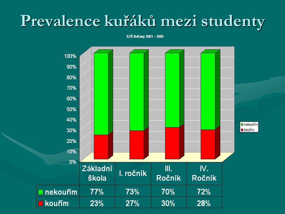 Prevalence kuřáků mezi studenty