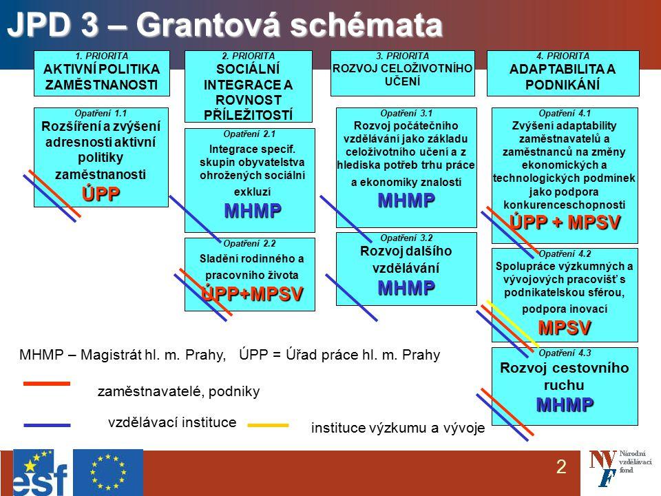 3 Project Cycle Management Programování (rámec 2004 - 2006/8) Konzultace záměrů (veřejný zájem, adresnost...) Posouzení (hodnotitelé, výběrová komise, panel..) Realizace projektu (administrace,financování, monitorování, kontroly..) Vyhodnocení efektu projektu...