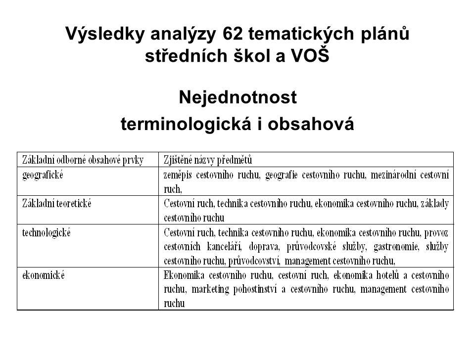 Výsledky analýzy 62 tematických plánů středních škol a VOŠ Nejednotnost terminologická i obsahová
