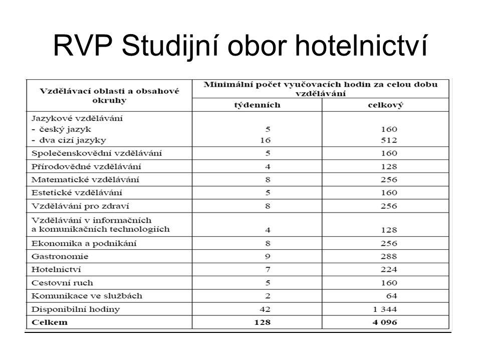 RVP Studijní obor hotelnictví