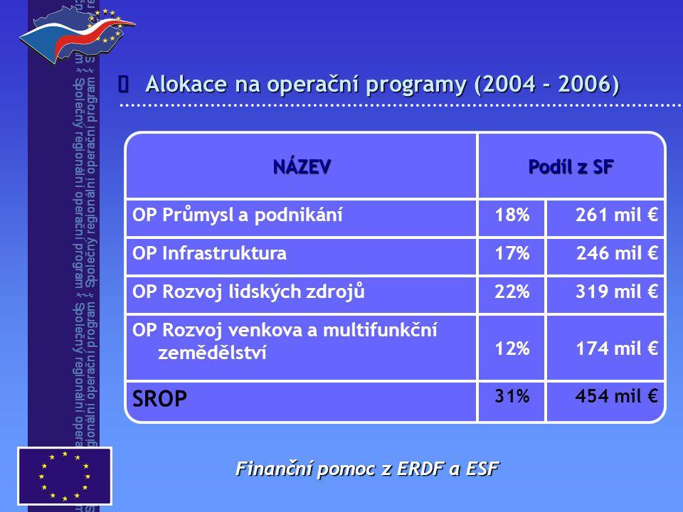 Priorita 4 – Rozvoj cestovního ruchu  opatření 4.1 Rozvoj služeb pro cestovní ruch Podpora ERDF 36 mil € opatření 4.2 Rozvoj infrastruktury pro cestovní ruch Podpora ERDF 72 mil €
