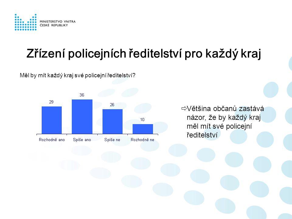 Zřízení policejních ředitelství pro každý kraj Měl by mít každý kraj své policejní ředitelství?  Většina občanů zastává názor, že by každý kraj měl m