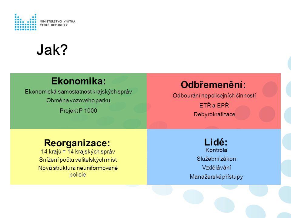 Ekonomika: Odbřemenění: Reorganizace: Lidé: Ekonomická samostatnost krajských správ Obměna vozového parku Projekt P 1000 14 krajů = 14 krajských správ