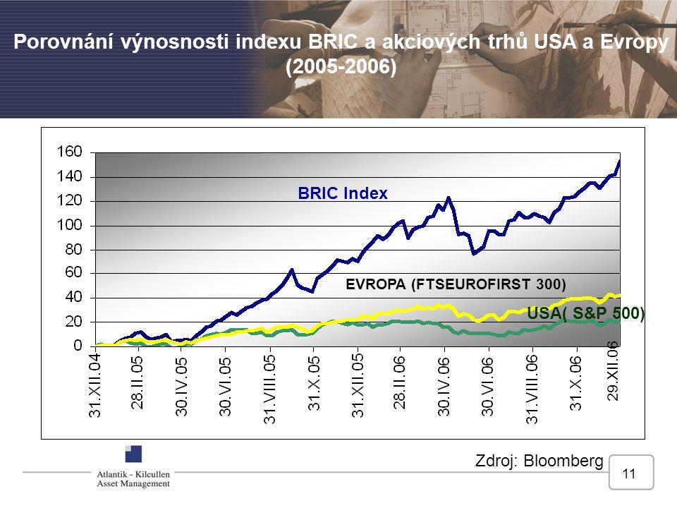 11 BRIC Index EVROPA (FTSEUROFIRST 300) USA( S&P 500) 29.XII.06 Porovnání výnosnosti indexu BRIC a akciových trhů USA a Evropy (2005-2006) Zdroj: Bloo