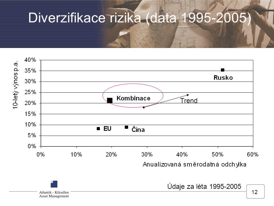 12 Diverzifikace rizika (data 1995-2005) Údaje za léta 1995-2005 Trend