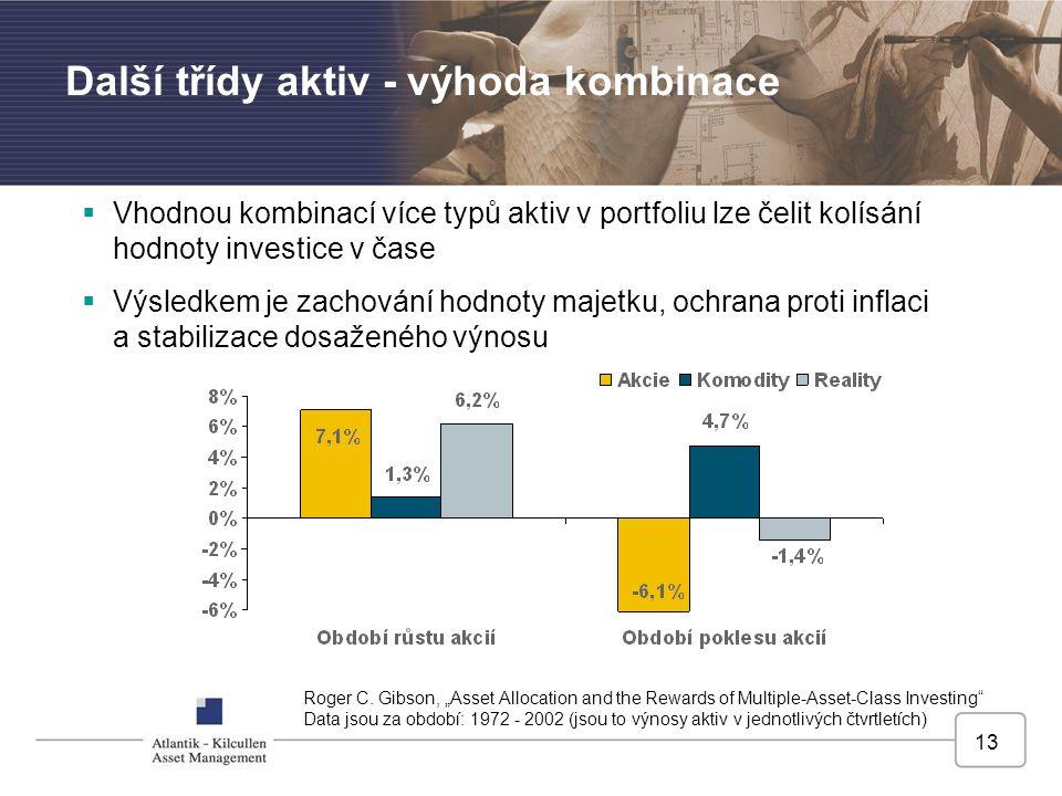 13 Další třídy aktiv - výhoda kombinace  Vhodnou kombinací více typů aktiv v portfoliu lze čelit kolísání hodnoty investice v čase  Výsledkem je zac