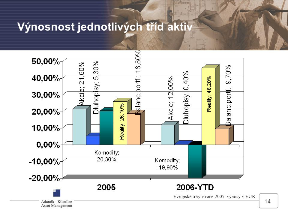 14 Výnosnost jednotlivých tříd aktiv Evropské trhy v roce 2005, výnosy v EUR.