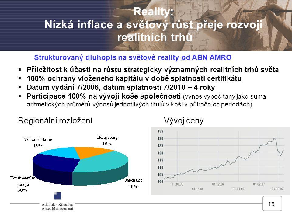15 Reality: Nízká inflace a světový růst přeje rozvoji realitních trhů  Příležitost k účasti na růstu strategicky významných realitních trhů světa  100% ochrany vloženého kapitálu v době splatnosti certifikátu  Datum vydání 7/2006, datum splatnosti 7/2010 – 4 roky  Participace 100% na vývoji koše společností (výnos vypočítaný jako suma aritmetických průměrů výnosů jednotlivých titulů v koši v půlročních periodách) Regionální rozloženíVývoj ceny Strukturovaný dluhopis na světové reality od ABN AMRO