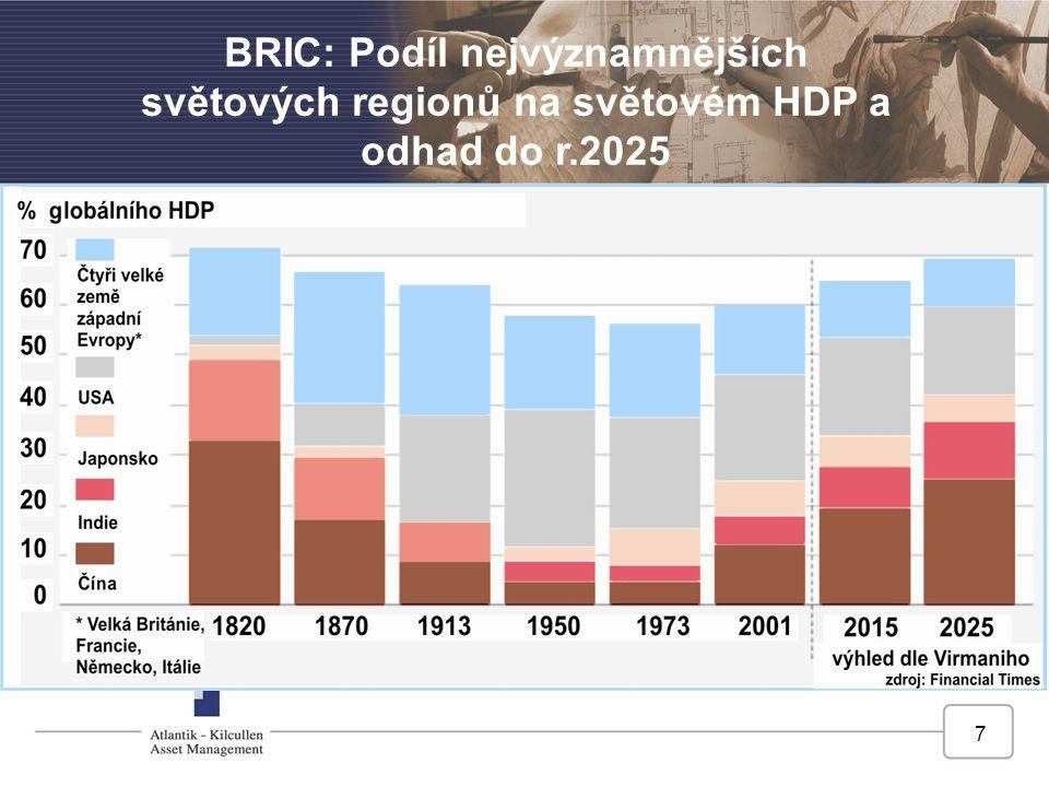 7 BRIC: Podíl nejvýznamnějších světových regionů na světovém HDP a odhad do r.2025