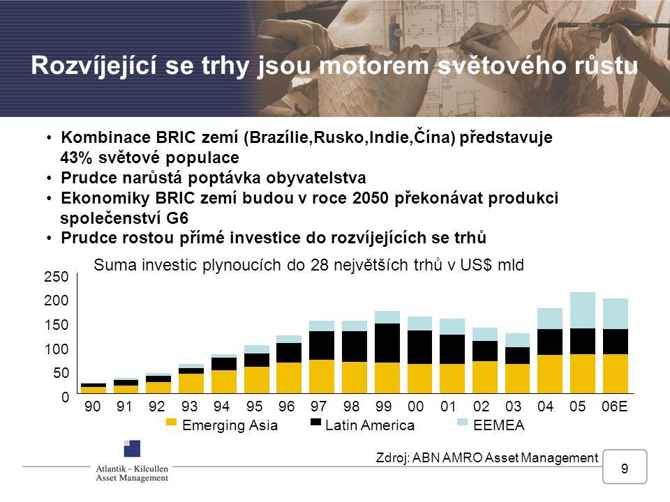 Zdroj: ABN AMRO Asset Management Rozvíjející se trhy jsou motorem světového růstu Kombinace BRIC zemí (Brazílie,Rusko,Indie,Čína) představuje 43% světové populace Prudce narůstá poptávka obyvatelstva Ekonomiky BRIC zemí budou v roce 2050 překonávat produkci společenství G6 Prudce rostou přímé investice do rozvíjejících se trhů 0 50 100 150 200 250 909294969800020406E Emerging AsiaLatin AmericaEEMEA 9193959799010305 Suma investic plynoucích do 28 největších trhů v US$ mld 9