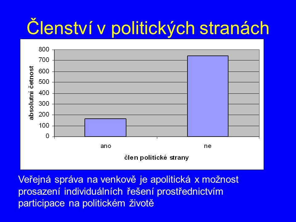 Členství v politických stranách Veřejná správa na venkově je apolitická x možnost prosazení individuálních řešení prostřednictvím participace na polit
