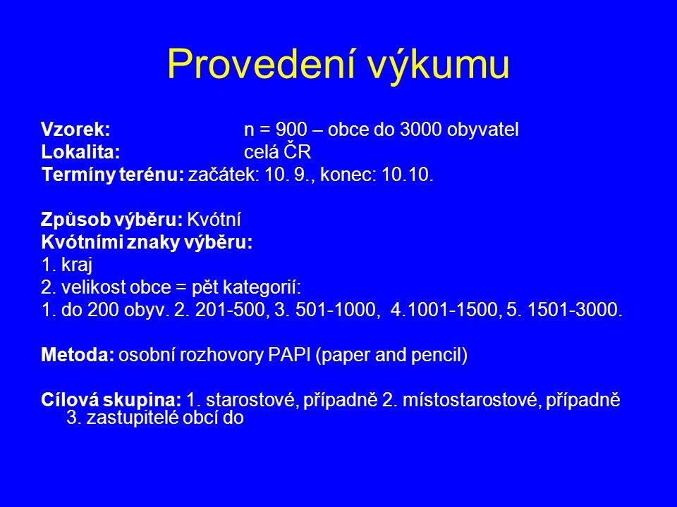 Dosažené četnosti podle krajů kraj0-200201-500 501- 1000 1001- 1500 1501- 3000celkem Středočeský3352431715160 Jihočeský3237213699 Plzeňský3127115579 Karlovarský11031318 Ústecký928135560 Liberecký5884530 Královéhradecký1926163367 Pardubický1323145257 Vysočina52361754114 Olomoucký61624141272 Moravskoslezský28139638 Zlínský4182271162 Jihomoravský522 171480 celkem2123112279591936