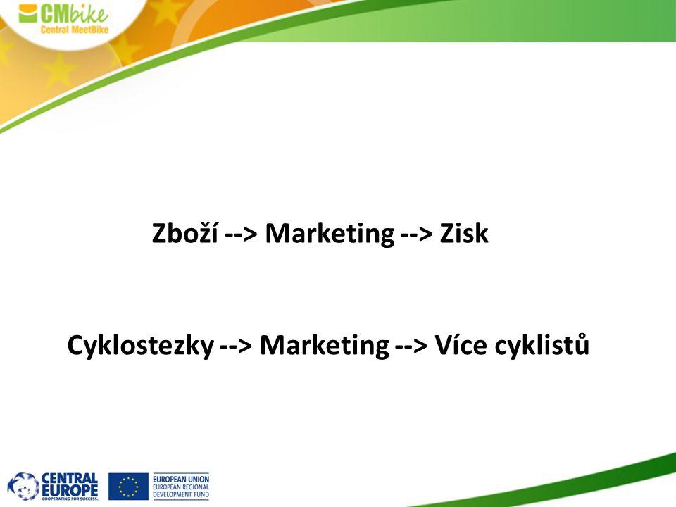 Zboží --> Marketing --> Zisk Cyklostezky --> Marketing --> Více cyklistů