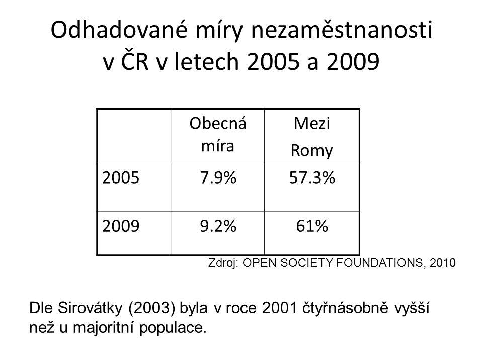 Odhadované míry nezaměstnanosti v ČR v letech 2005 a 2009 Obecná míra Mezi Romy 20057.9%57.3% 20099.2%61% Zdroj: OPEN SOCIETY FOUNDATIONS, 2010 Dle Sirovátky (2003) byla v roce 2001 čtyřnásobně vyšší než u majoritní populace.
