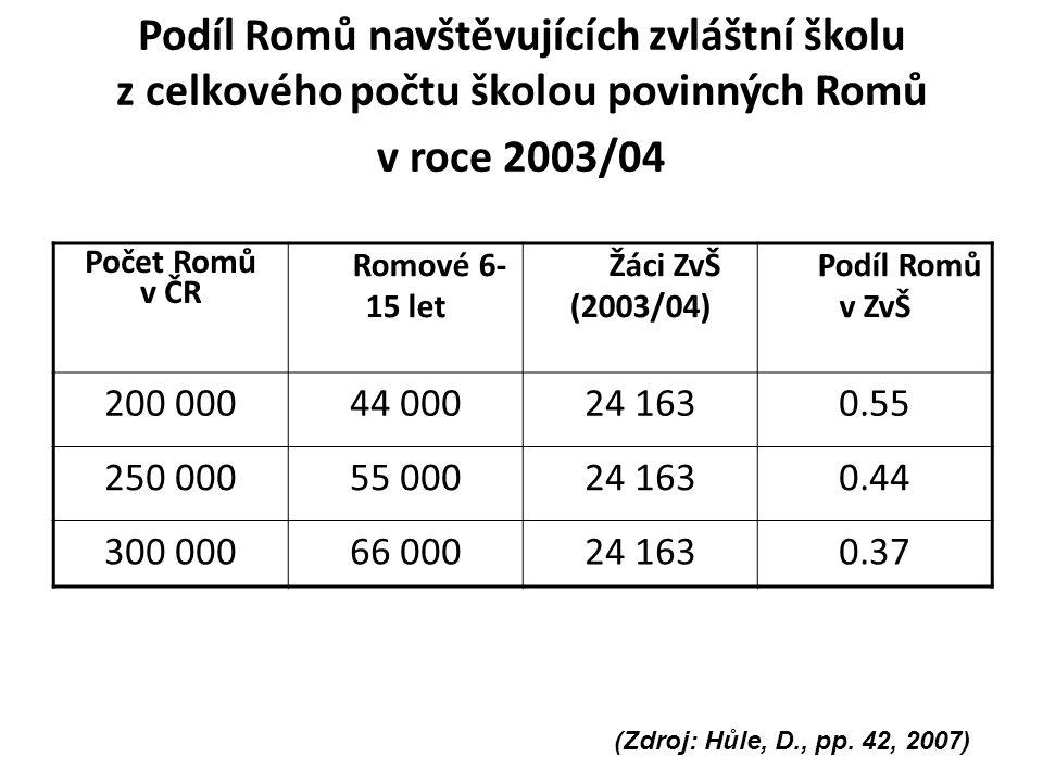Podíl Romů navštěvujících zvláštní školu z celkového počtu školou povinných Romů v roce 2003/04 Počet Romů v ČR Romové 6- 15 let Žáci ZvŠ (2003/04) Podíl Romů v ZvŠ 200 00044 00024 1630.55 250 00055 00024 1630.44 300 00066 00024 1630.37 (Zdroj: Hůle, D., pp.