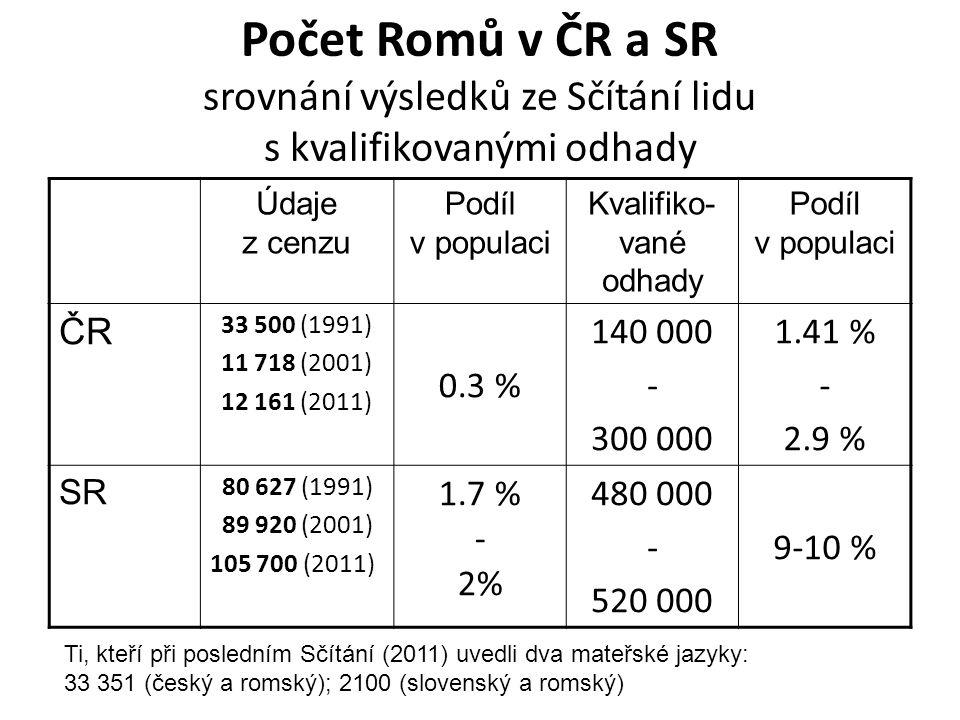 Počet Romů v ČR a SR srovnání výsledků ze Sčítání lidu s kvalifikovanými odhady Údaje z cenzu Podíl v populaci Kvalifiko- vané odhady Podíl v populaci