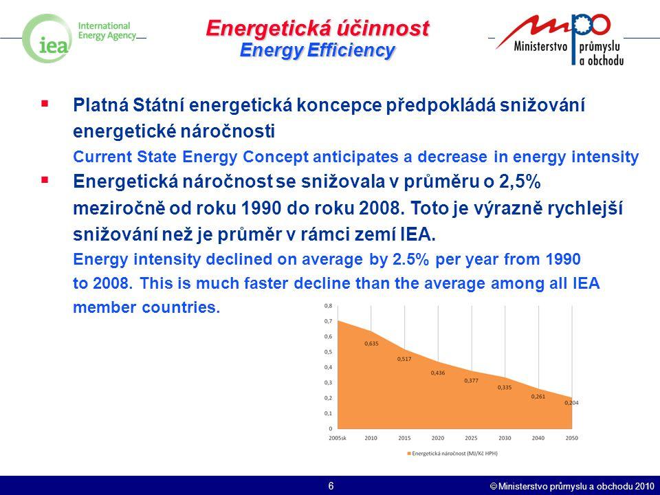  Ministerstvo průmyslu a obchodu 2010 6 Energetická účinnost Energy Efficiency  Platná Státní energetická koncepce předpokládá snižování energetické náročnosti Current State Energy Concept anticipates a decrease in energy intensity  Energetická náročnost se snižovala v průměru o 2,5% meziročně od roku 1990 do roku 2008.