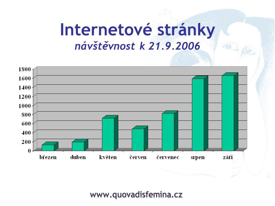 Internetové stránky návštěvnost k 21.9.2006