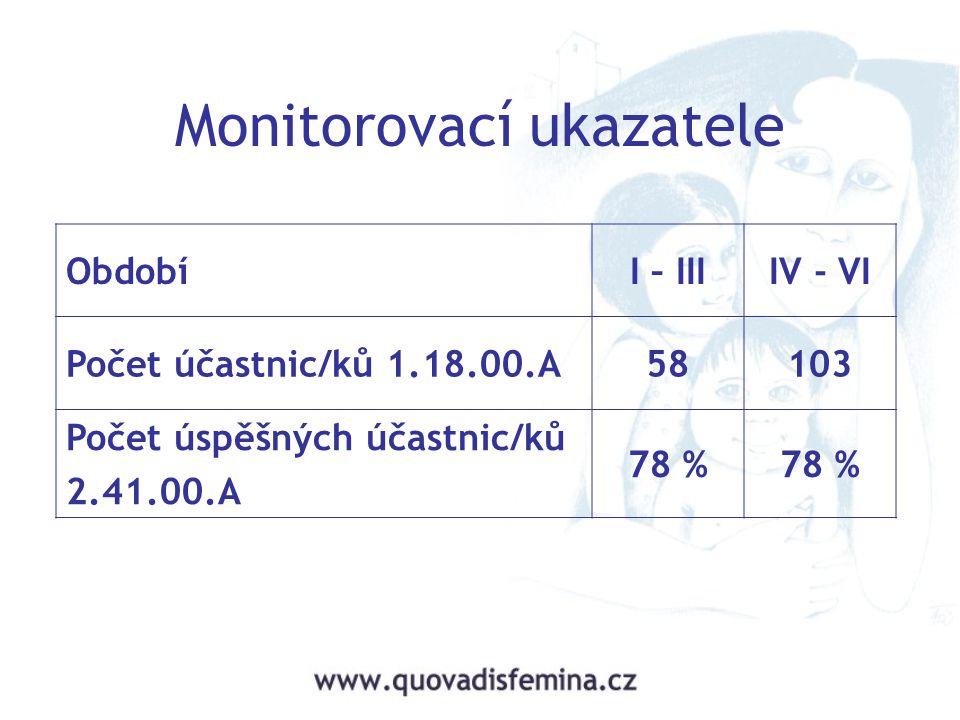 Monitorovací ukazatele ObdobíI – IIIIV - VI Počet účastnic/ků 1.18.00.A58103 Počet úspěšných účastnic/ků 2.41.00.A 78 %