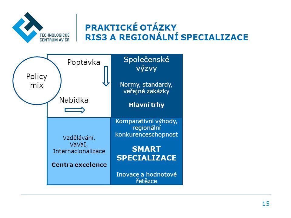 PRAKTICKÉ OTÁZKY RIS3 A REGIONÁLNÍ SPECIALIZACE 15 Vzdělávání, VaVaI, Internacionalizace Centra excelence Komparativní výhody, regionální konkurenceschopnost SMART SPECIALIZACE Inovace a hodnotové řetězce Společenské výzvy Normy, standardy, veřejné zakázky Hlavní trhy Policy mix Poptávka Nabídka