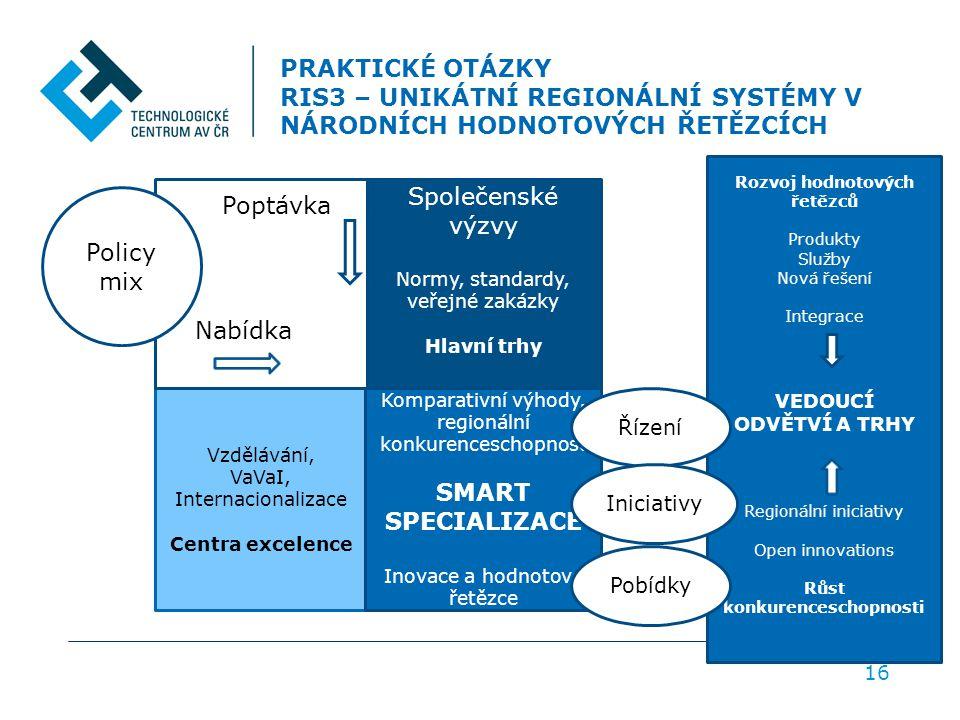 PRAKTICKÉ OTÁZKY RIS3 – UNIKÁTNÍ REGIONÁLNÍ SYSTÉMY V NÁRODNÍCH HODNOTOVÝCH ŘETĚZCÍCH 16 Vzdělávání, VaVaI, Internacionalizace Centra excelence Komparativní výhody, regionální konkurenceschopnost SMART SPECIALIZACE Inovace a hodnotové řetězce Společenské výzvy Normy, standardy, veřejné zakázky Hlavní trhy Policy mix Poptávka Nabídka Rozvoj hodnotových řetězců Produkty Služby Nová řešení Integrace VEDOUCÍ ODVĚTVÍ A TRHY Regionální iniciativy Open innovations Růst konkurenceschopnosti Řízení Iniciativy Pobídky