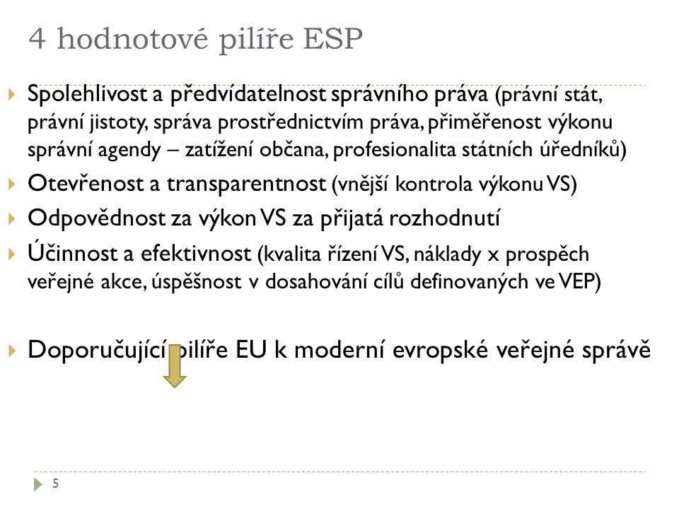 4 hodnotové pilíře ESP  Spolehlivost a předvídatelnost správního práva (právní stát, právní jistoty, správa prostřednictvím práva, přiměřenost výkonu