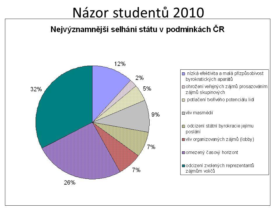 Názor studentů 2010