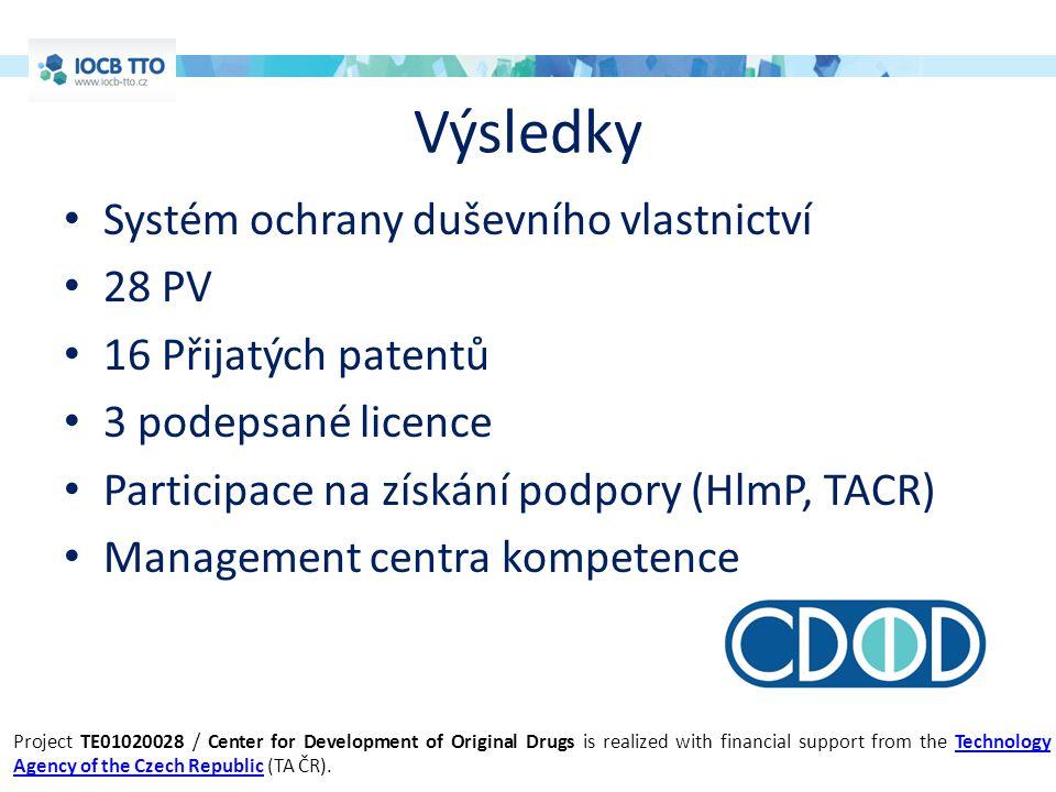 Výsledky Systém ochrany duševního vlastnictví 28 PV 16 Přijatých patentů 3 podepsané licence Participace na získání podpory (HlmP, TACR) Management ce